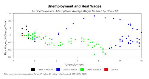 Realwages617