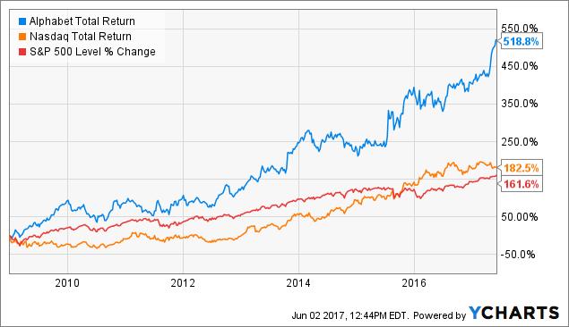 Googl Total Return Price Chart