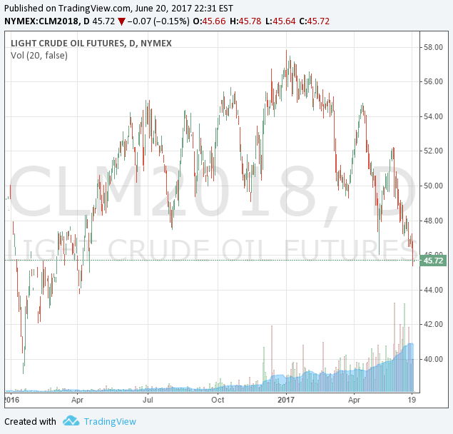 Oil in contango and falling