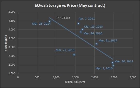 End of withdrawal season storage forecast and price