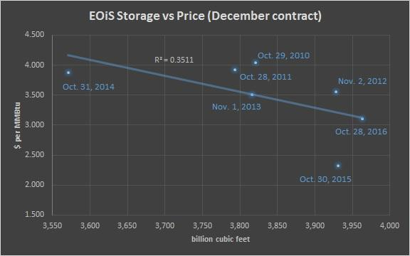 End of injection season storage forecast and price