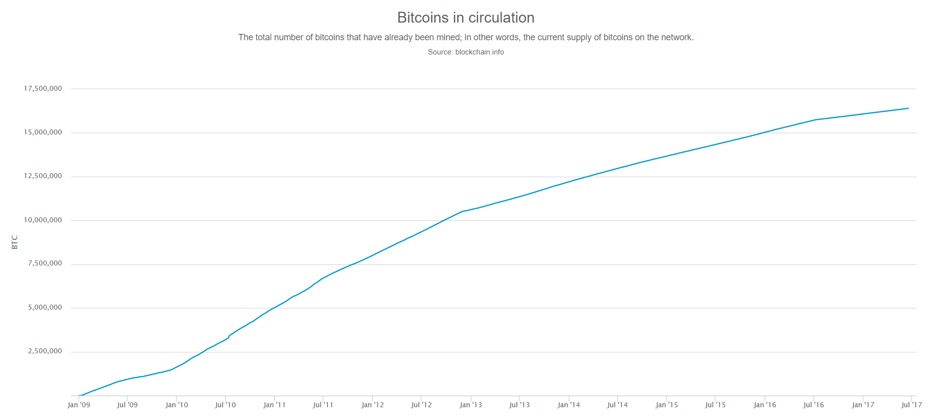 As Of June 20 2017 Bitcoin Has Reached A Total Circulation Amount 164 Million Coins Which Is About 78 The That There Ever