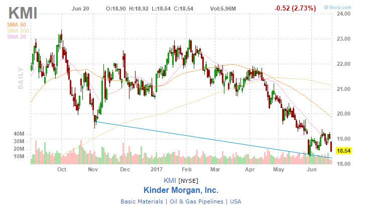 Kinder Morgan, Inc. (KMI) Stake Boosted by Mcrae Capital Management Inc