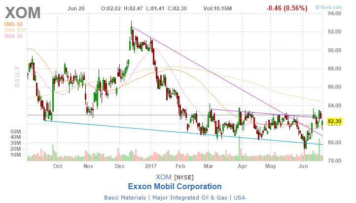 Analyst's Proposition on Zynga Inc. (ZNGA), Exxon Mobil Corporation (XOM)