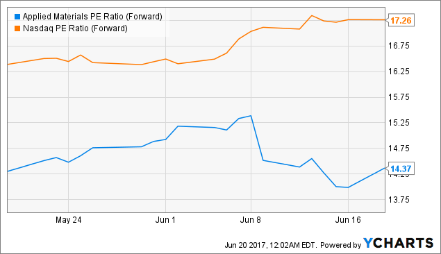Is Buying Applied Materials Incorporated (NASDAQ:AMAT) Here Good Idea?