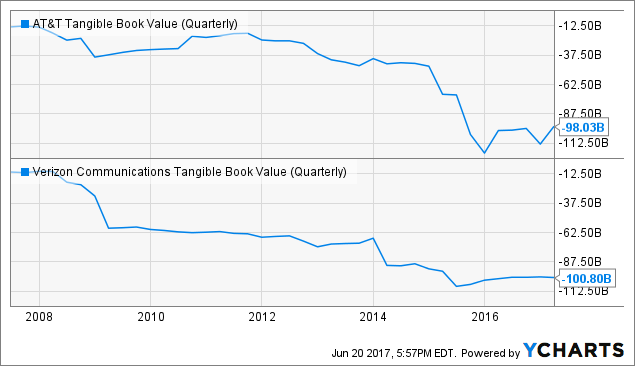 T Tangible Book Value (Quarterly) Chart