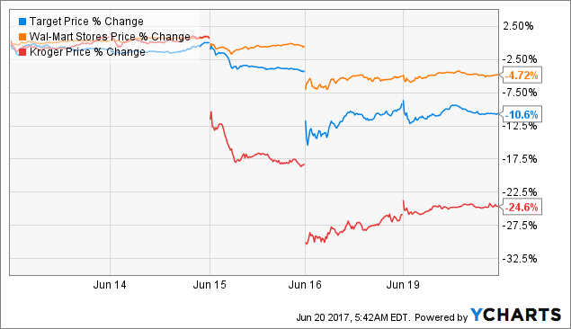 TGT Price Chart