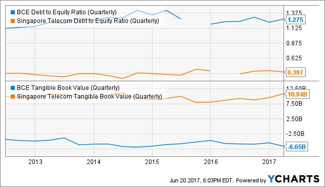BCE Debt to Equity Ratio (Quarterly) Chart