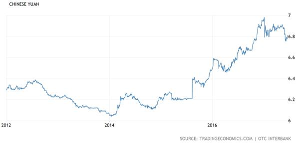 Chinese Yuan Chart
