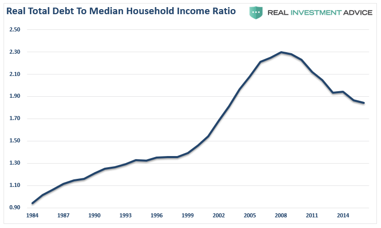 The Illusion Of Declining Debt To Income Ratios Seeking Alpha