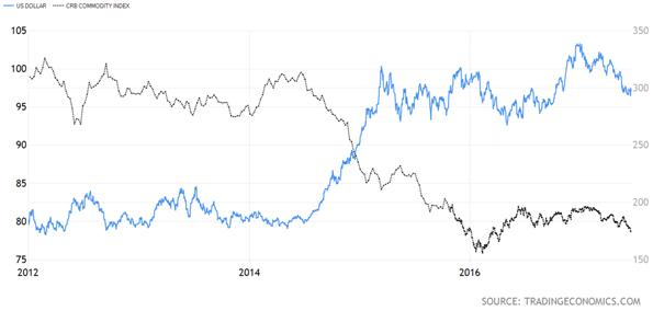 United States Dollar versus Commodities Research Bureau Commodity Index Chart