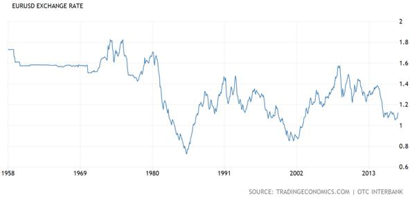 United States Dollar and Euro Exchange Rate Chart