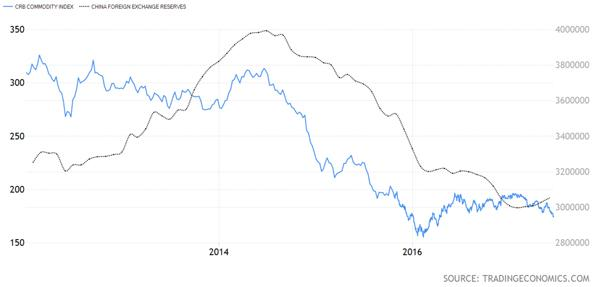 Commodities Research Bureau Index versus China Foreign Exchange Reserves Chart