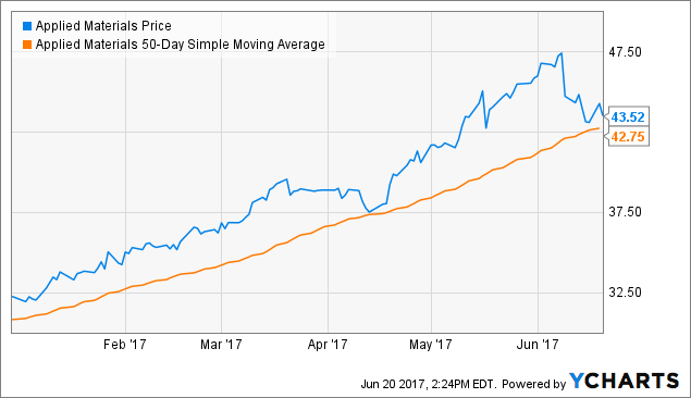 Applied Materials, Inc. (NASDAQ:AMAT) Chalking Up Volume in Session