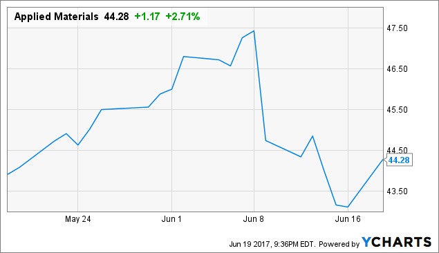 Bustling Stock in Focus: Applied Materials, Inc. (NASDAQ:AMAT)