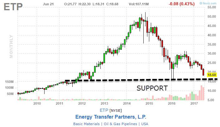 Etp Stock Quote Prepossessing Energy Transfer Partners Time To Be Greedy  Energy Transfer