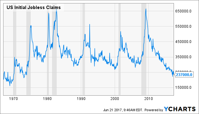 US Initial Jobless Claims Chart