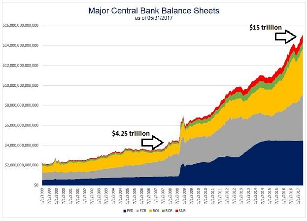 2017-06-07_major-central-banks