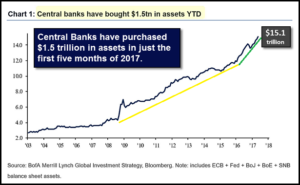 central-bank-asset-purchases