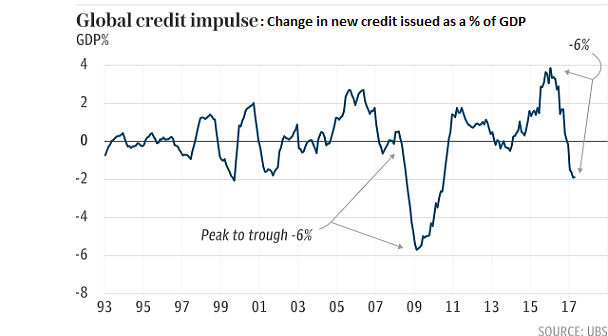 credit-impulse