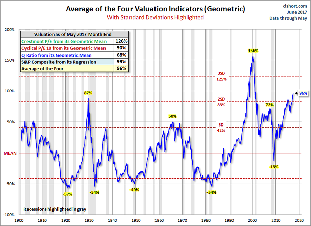 june-valuation