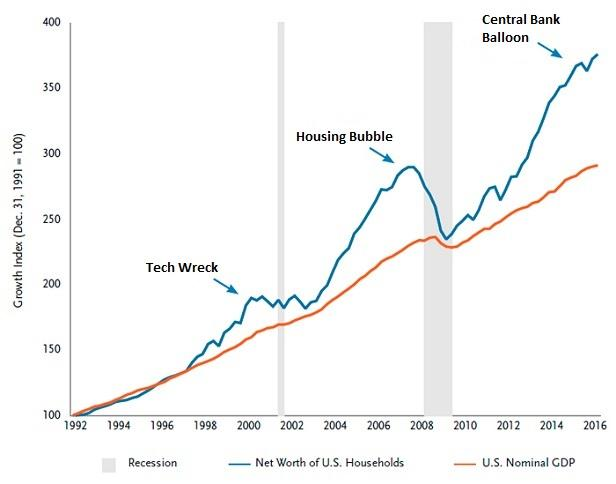 net-worth-to-gdp
