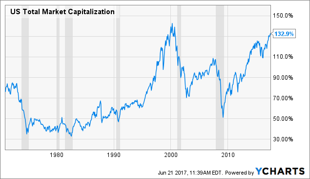 US Total Market Capitalization Chart
