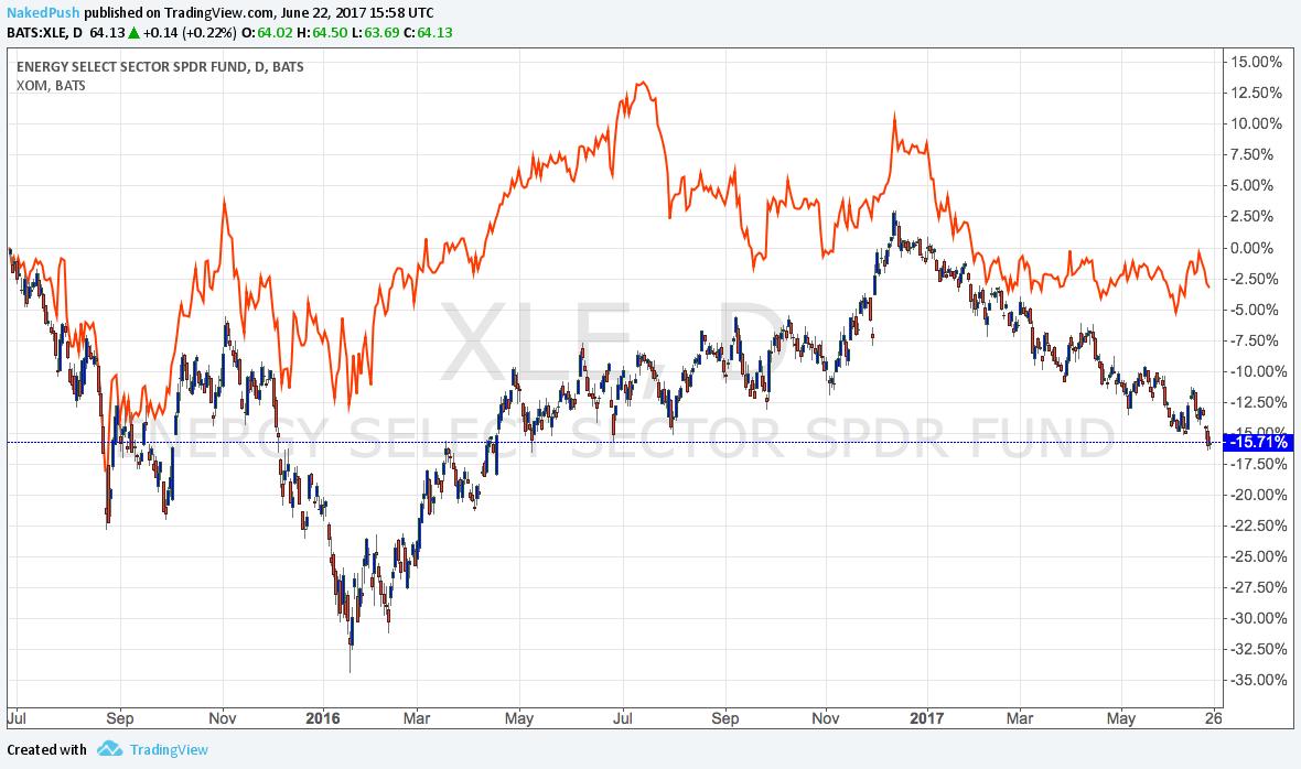Etp Stock Quote Oil Stock Quote Prepossessing Crude Oil Stock Prices Algorithmic