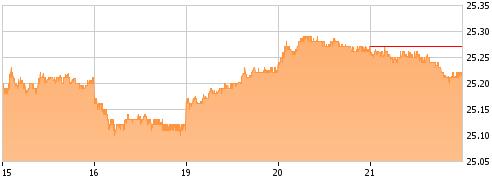 5-Day Chart UUP at Seeking Alpha