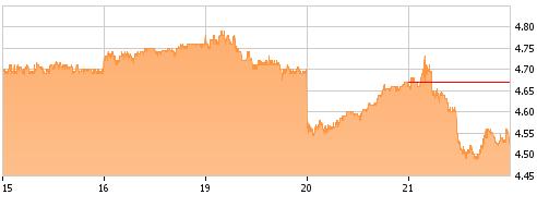5-Day Chart OIL at Seeking Alpha