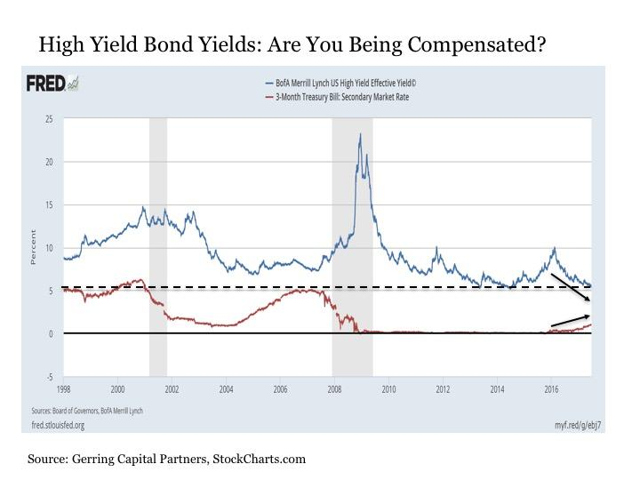 High Yield Bonds Under Pressure  Seeking Alpha. Best Web Page Designer U Verse Special Offers. Degree For Early Childhood Education. Salary Goldman Sachs Analyst. Mental Health Rehabilitation. Orange County Hair Transplant. How To Find If A Domain Name Is Available. What Is Copay In Health Insurance. Water Heater Pilot Light Keeps Going Out