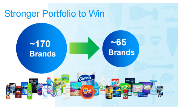 Procter & Gamble Company (The) (PG) Shares Bought by Greylin Investment Mangement Inc