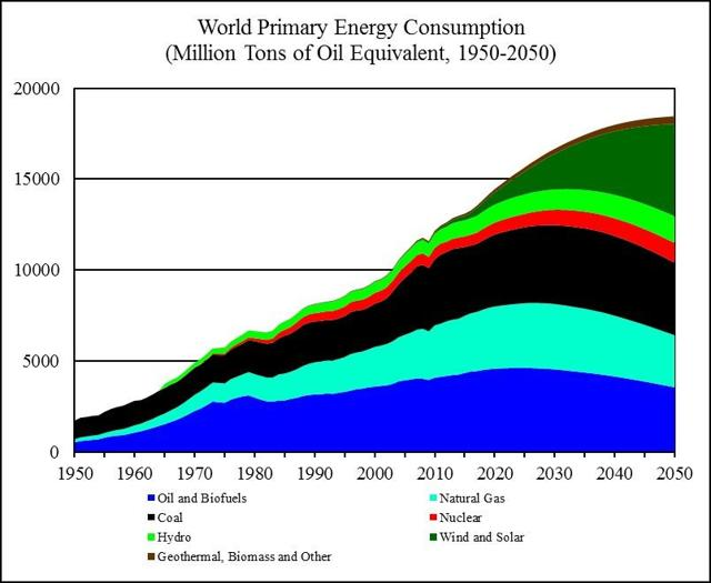 World Energy 2017 2050 Annual Report Seeking Alpha