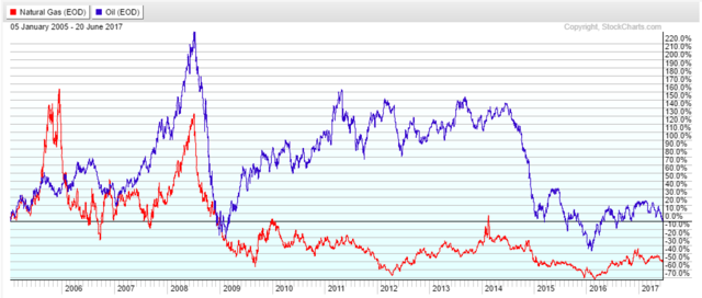 Figure 1 - Relative Performance of Natgas and WTI Crude