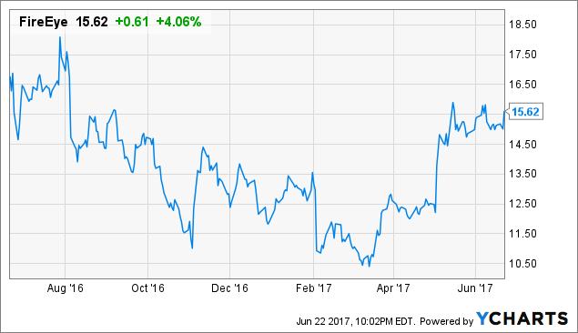 FireEye, Inc. (NASDAQ:FEYE) Broker Price Targets For The Coming Week