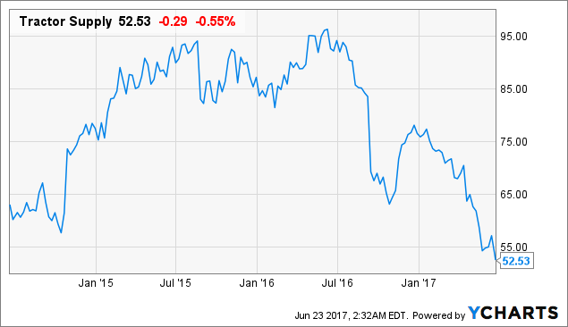 Brokerages Set Rite Aid Corporation (RAD) Target Price at $6.21