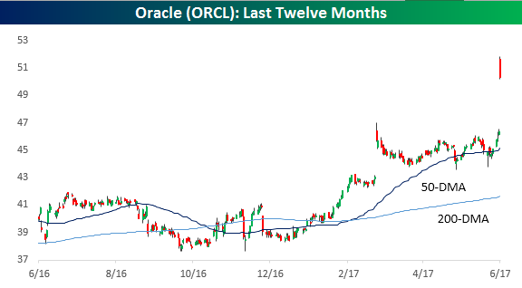 Orcl Stock Quote Extraordinary Oracle's Most Overbought Close Ever  Oracle Corporation Nyse