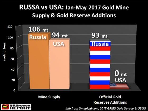 Russia vs USA: Jan-May 2017 Gold Mine Supply & Gold Researve Additions
