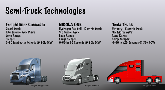 Examples of semi truck technologies