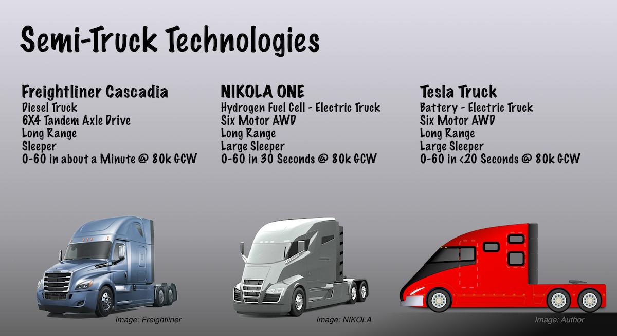 Will Tesla Disrupt Long Haul Trucking Tesla Inc