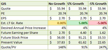 gis stock price