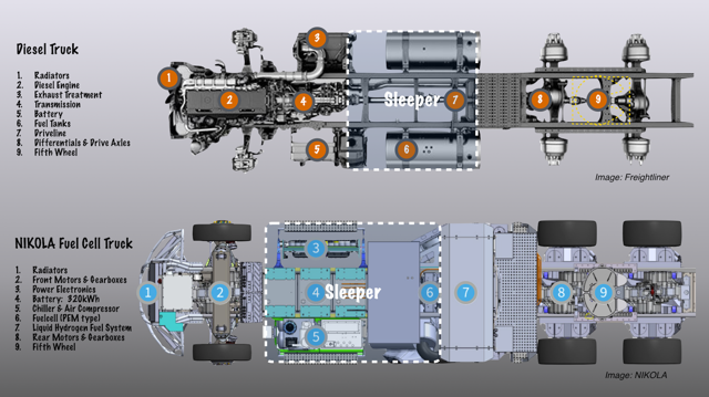 Layout of diesel and NIKOLA ONE fuel cell trucks