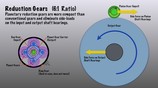 Diagram of planetary and conventional reduction gears