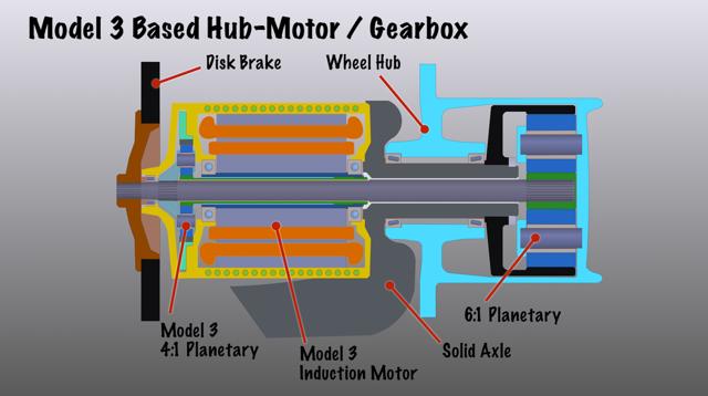 In-wheel drive motor & gearbox