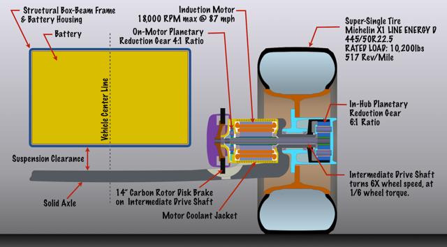 Hub motor and box-beam frame layout