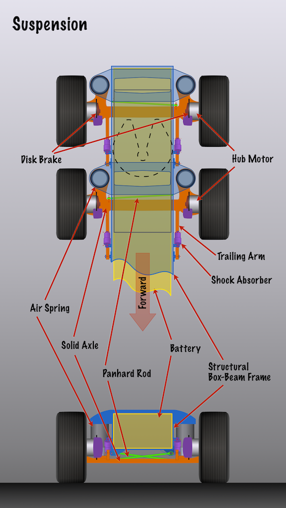 Suspension with solid axles and hub motors