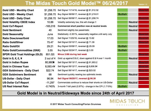 The Midas Touch Gold Model 06/24/2017