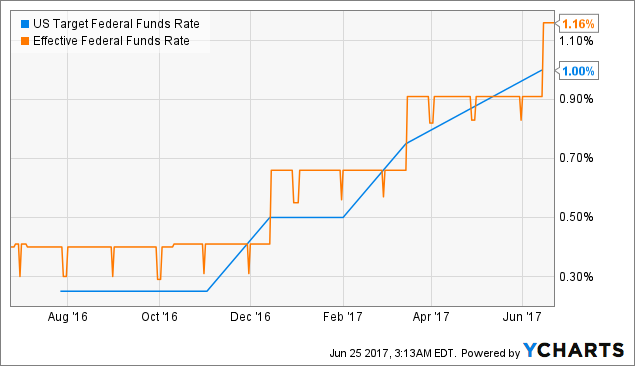 Bank of America Corporation (BAC)