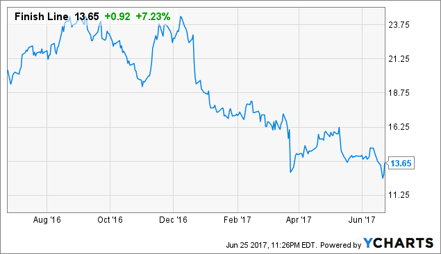 Analysts Perspectives: Finish Line Cl A (FINL)