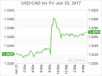 usdcad Canadian dollar graph, June 23, 2017